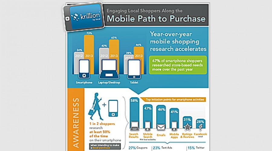 InfoGraphic van de Week: Hoe wordt er mobile gekocht en waar moet je opletten als contentverkoper