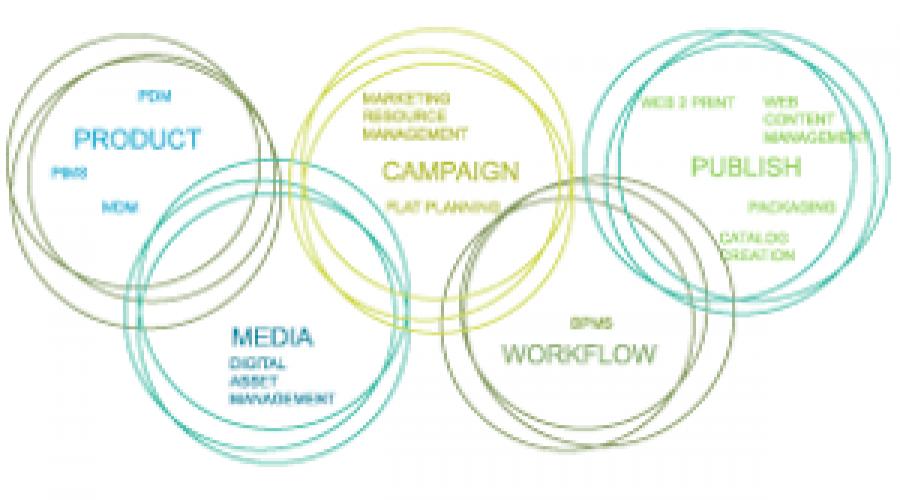 ADAM koppelt media asset management met een compleet marketing workflow systeem