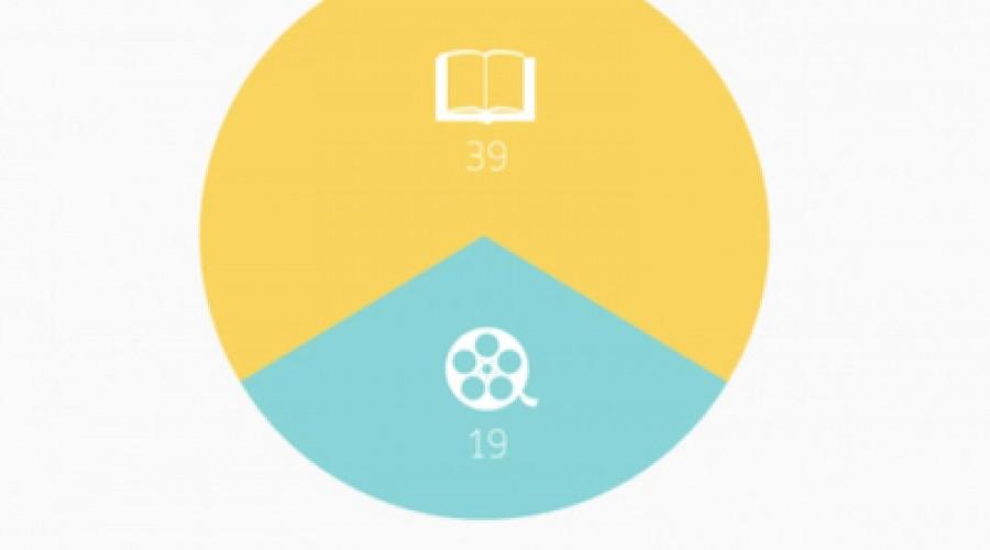 Lovereading.co.uk: Wie wint de waardering van de consument: de film of de gedrukte versie van een bestseller