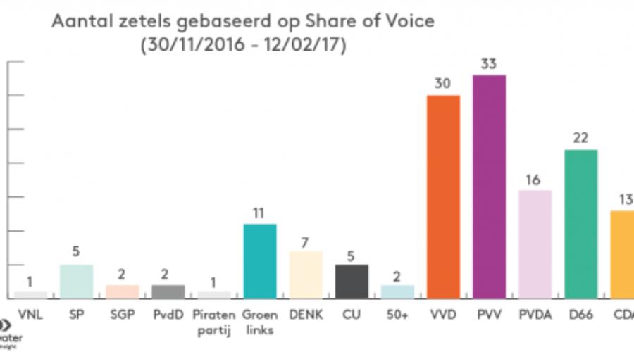 Verkiezingsanalyse voor het eerst op basis van online data