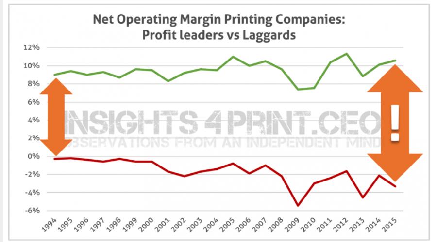 Insights4print.ceo: Drukkers doen het nog niet zo slecht