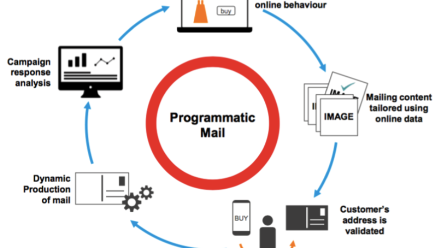 Programmatic direct mail as an effective follow-up of online