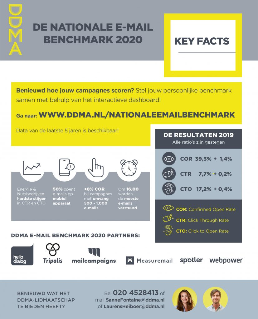 Infographic DDMA E-mail Benchmark 2020