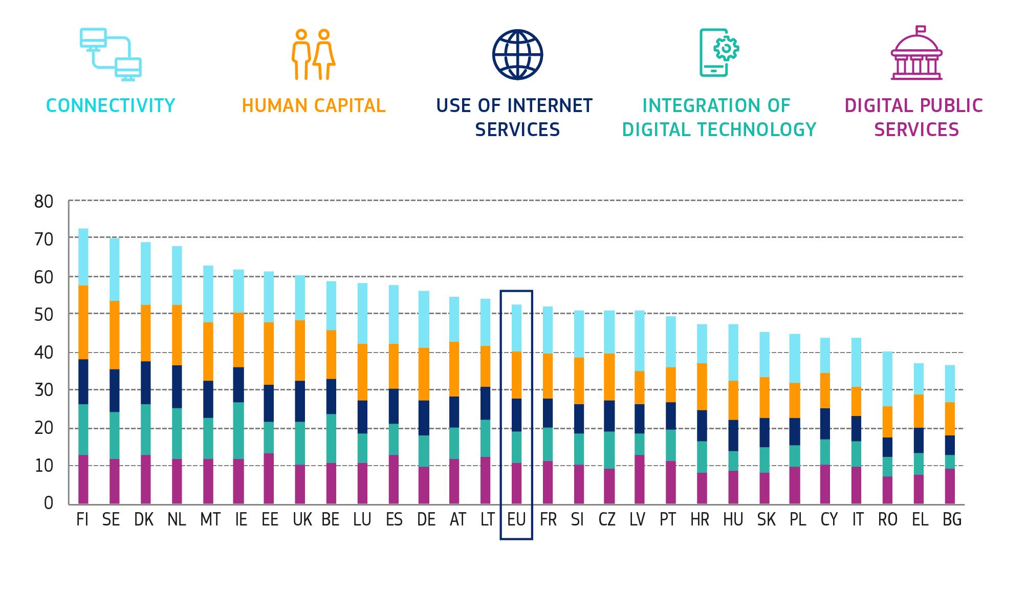 Digital Economy Society Index