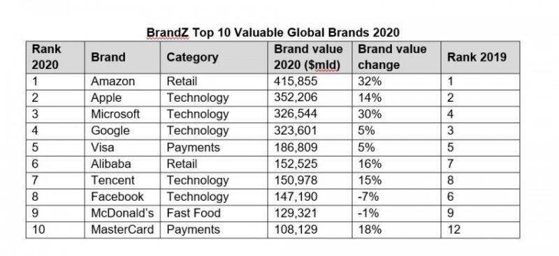 Beeld Top 10 Brandz Global
