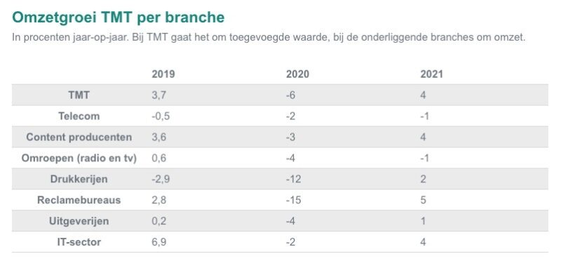 Tmt Cijfers Branches Abn Amro Aug 2020