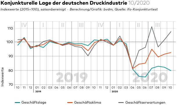 Duitsland Ontwikkelingen Okt 2020