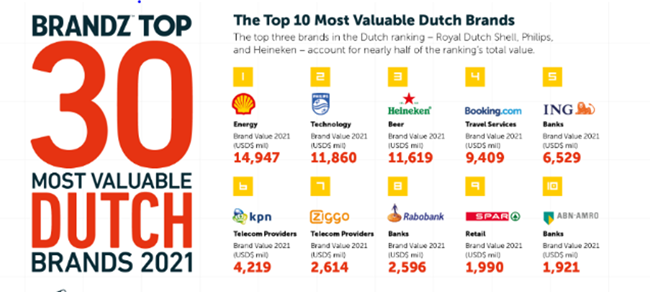 Brandz 2021 Top 10 Dutch Brands