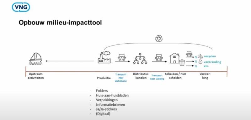 Milieu Impact Tool