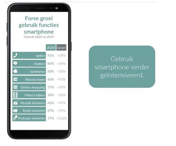 Forse Groei Smartphone Functionaliteiten