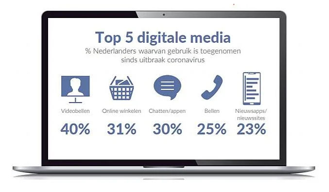 Top5 Digitale Media