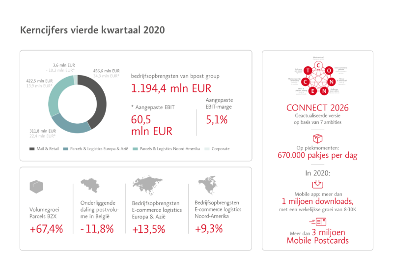 Corp 01032021 Infographic Q4 Results 001c Nl