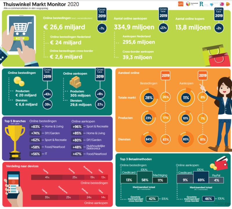 Infographic Thuiswinkel Markt Monitor 2020 Fy Bestedingen
