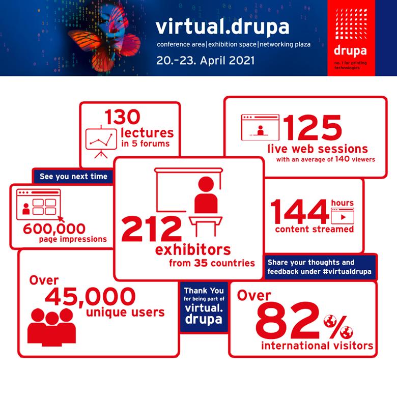 Cijfers Drupa 2021