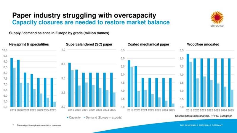 Overcapaciteit Stora Enso