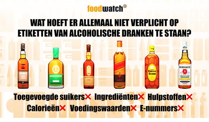 Foodwatch Etiket Dranken