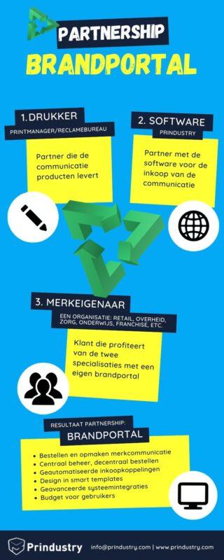 Prindustry Infographic Driehoek Partnership Brandportal