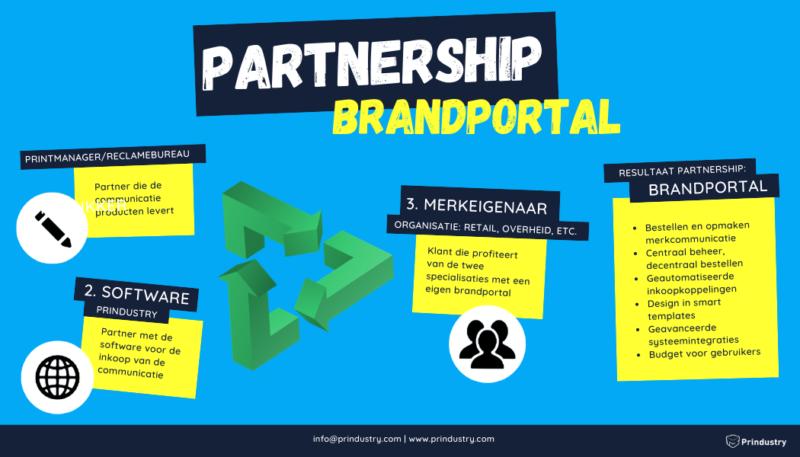 Prindustry Infographic Partnership Brandportal (1)