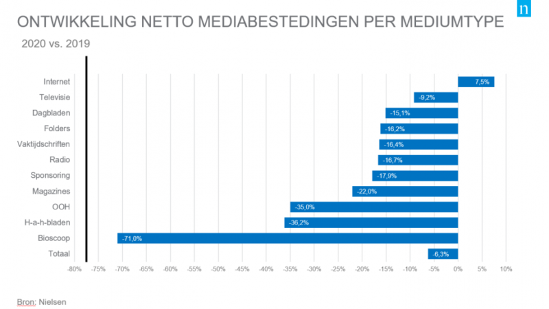 Mediabestedingen 2020