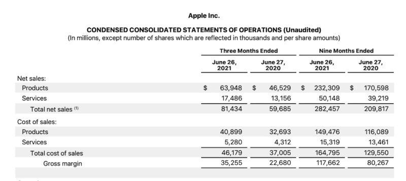 Cijfers Apple Q2 2021